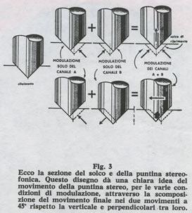 Il Segreto della Stereofonia - Fig.3